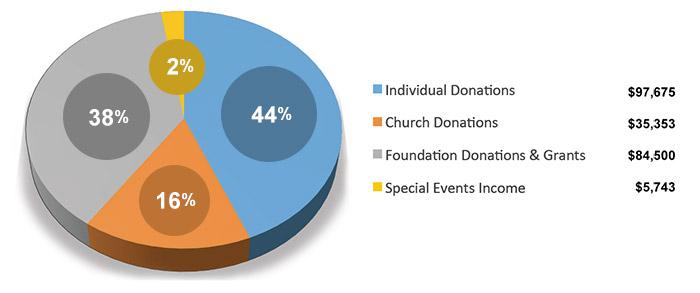 Donation Income Graph