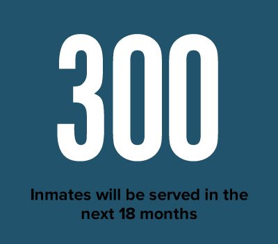 Inmates Served